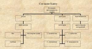 Схема апперцепции в философии